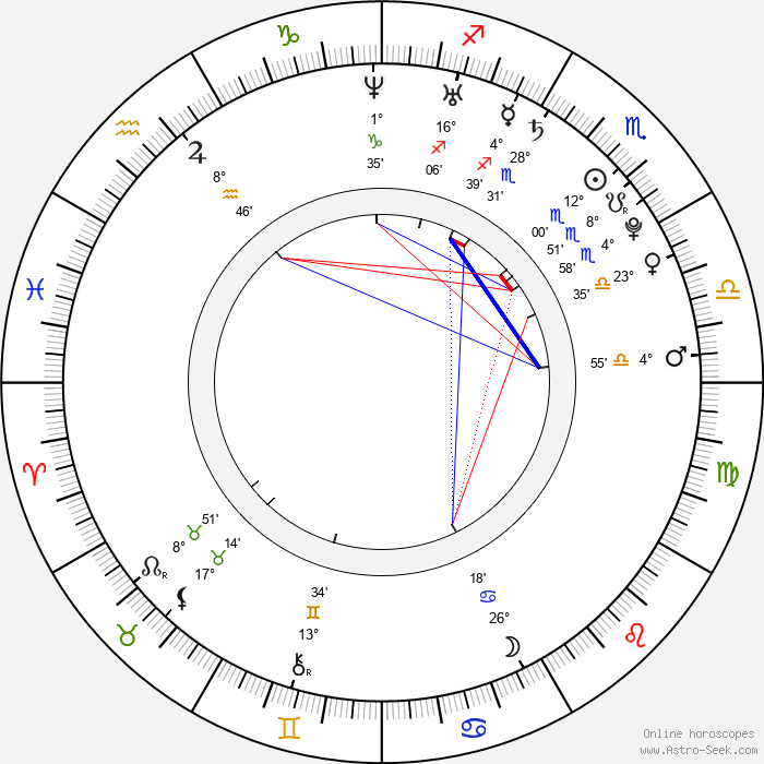 Gillian Zinser - Birth horoscope chart