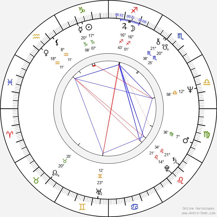 Gillies MacKinnon - Birth horoscope chart