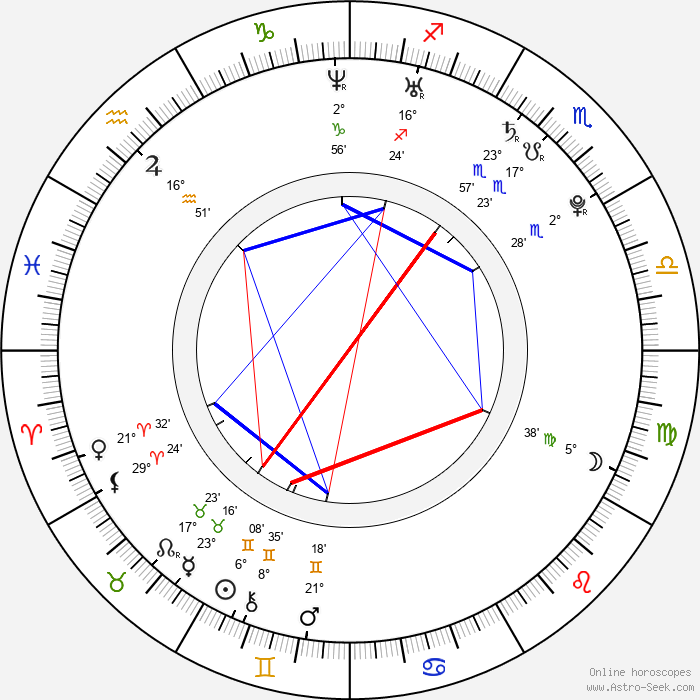 Gimena Accardi - Birth horoscope chart