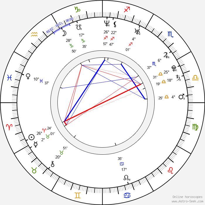 Gina Carano - Birth horoscope chart