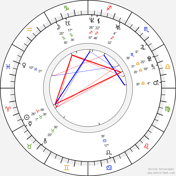 Gina Carano - Birth horoscope chart