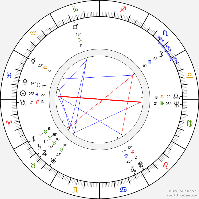 Gina Hašler - Birth horoscope chart