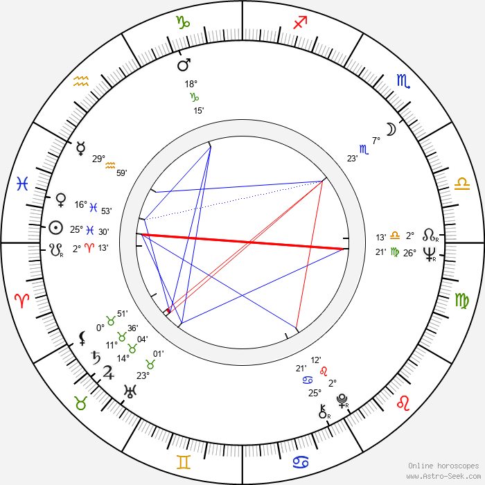 Gina Hašler - Birth horoscope chart