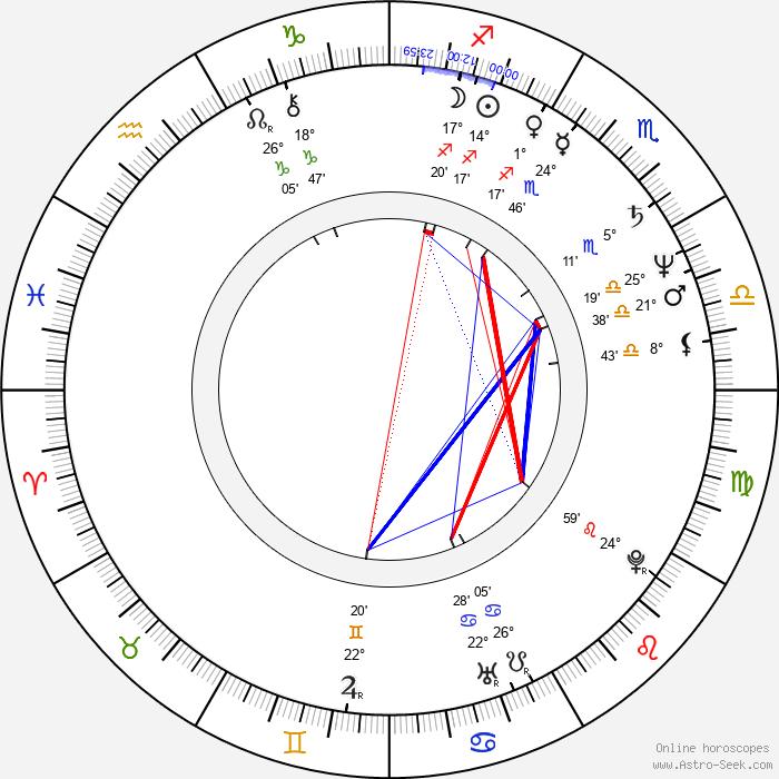 Gina Hecht - Birth horoscope chart