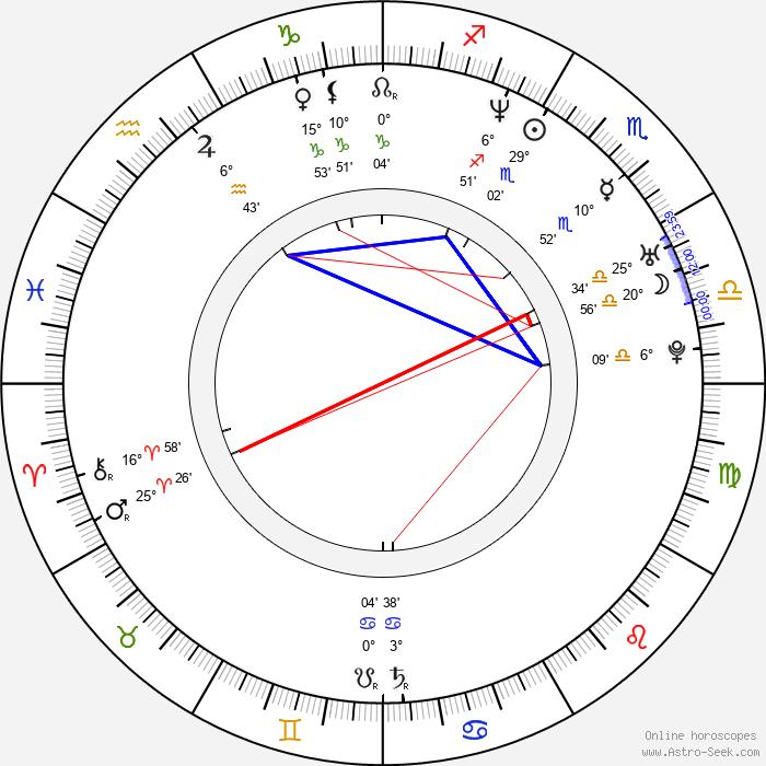 Gina Tuttle - Birth horoscope chart