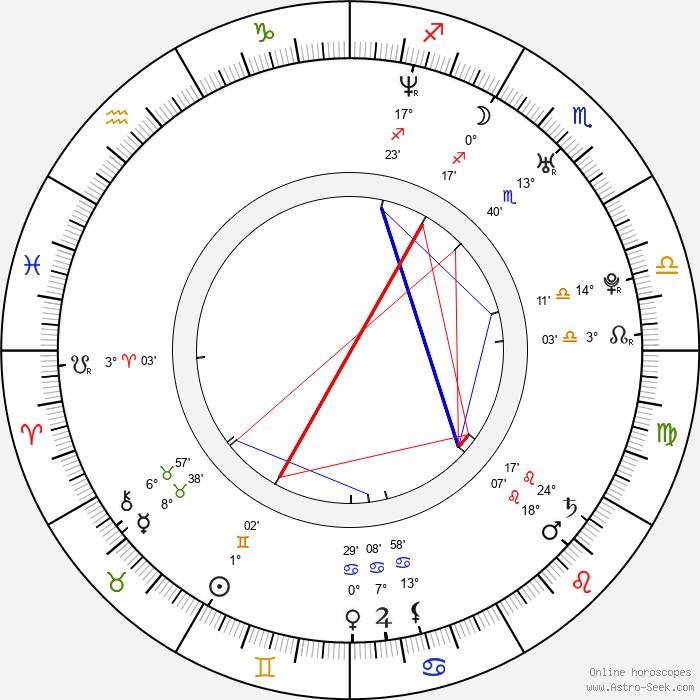 Ginnifer Goodwin - Birth horoscope chart