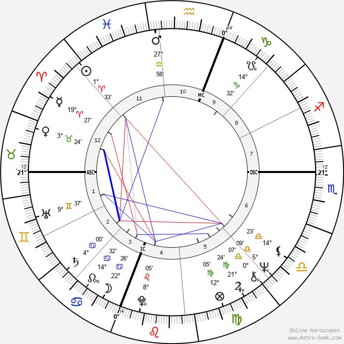 Ginny Stevenson - Birth horoscope chart