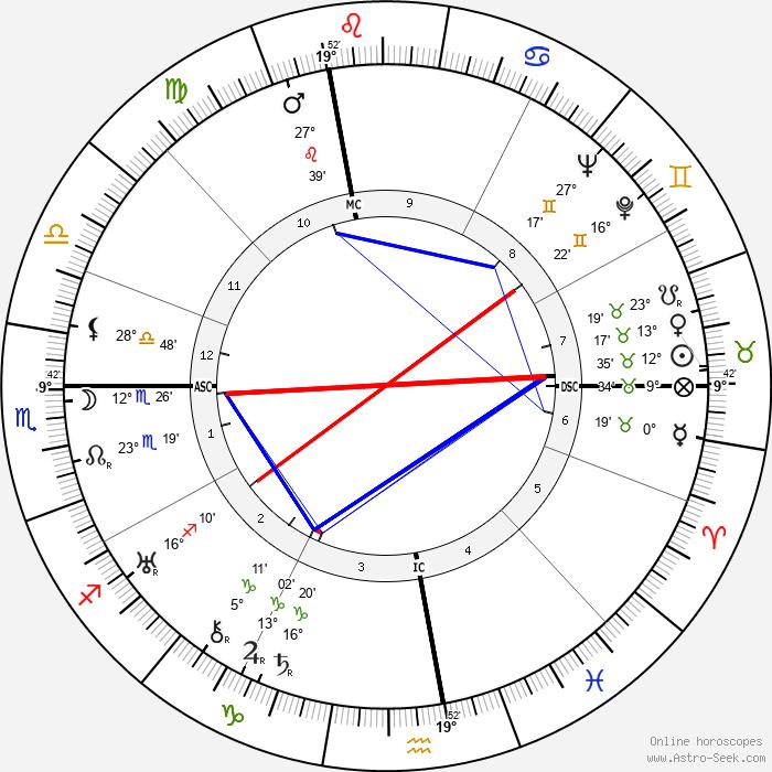 Gino Cervi - Birth horoscope chart