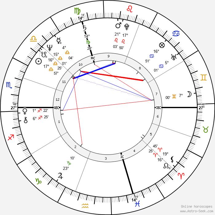 Gino Empry - Birth horoscope chart