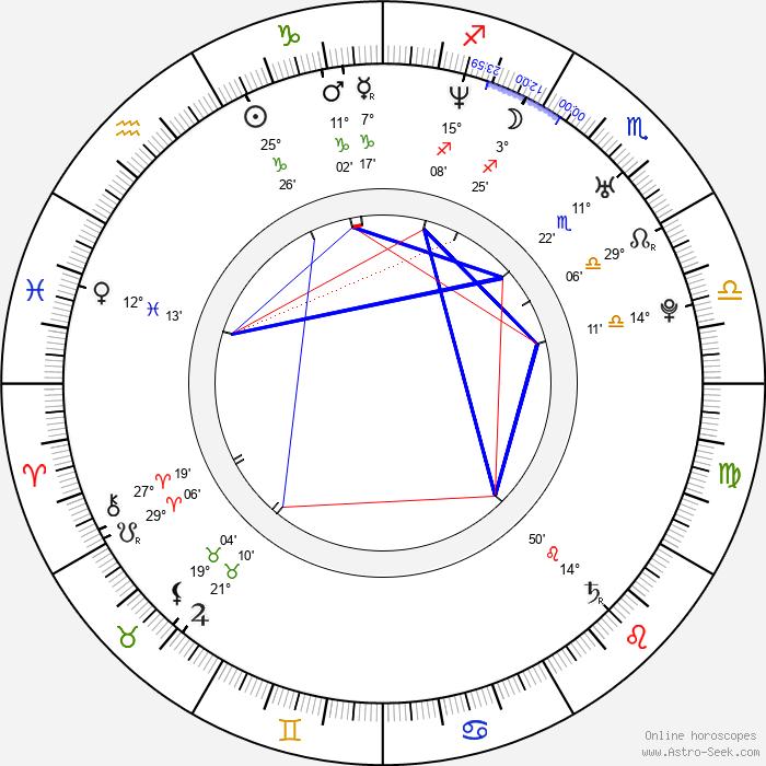 Gino Montesinos - Birth horoscope chart