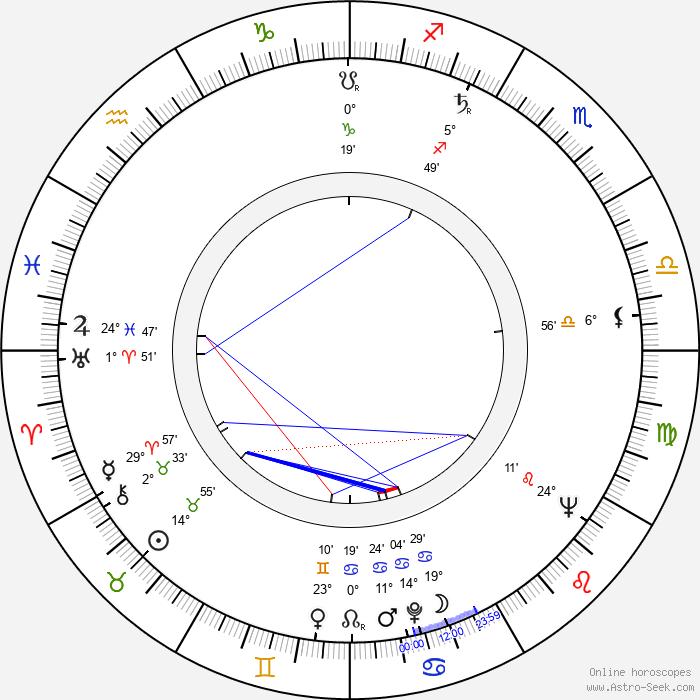 Gino Pernice - Birth horoscope chart