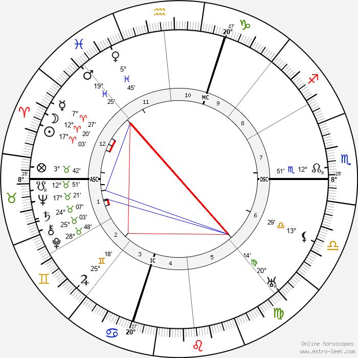 Gino Severini - Birth horoscope chart