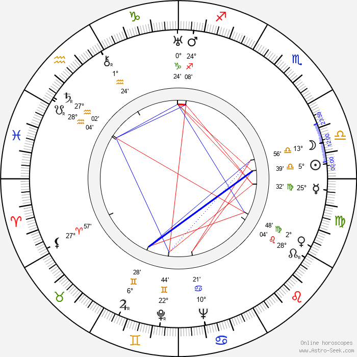 Giorgi Mdivani - Birth horoscope chart