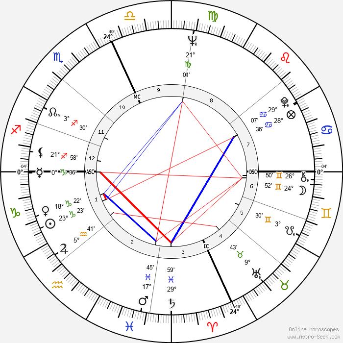 Giorgia Moll - Birth horoscope chart