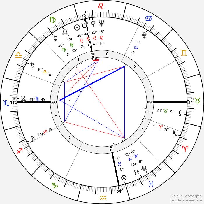 Giorgio Albertazzi - Birth horoscope chart