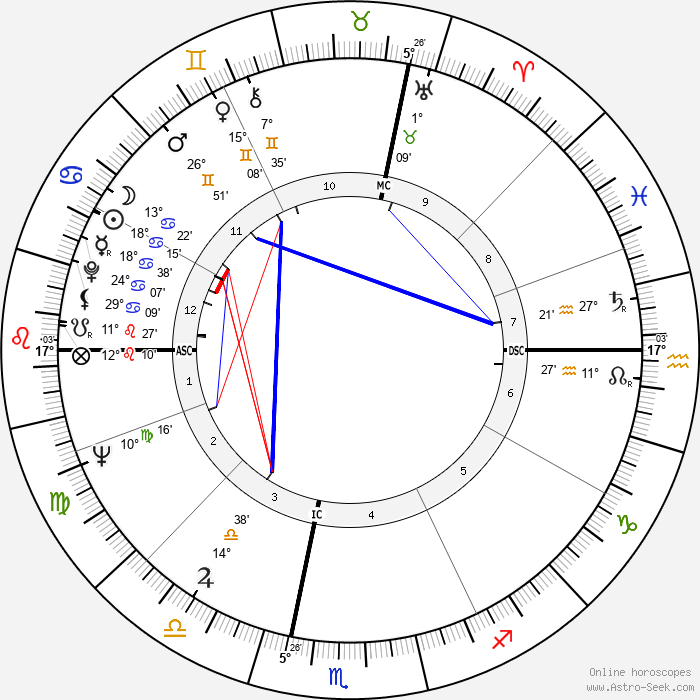 Giorgio Armani - Birth horoscope chart