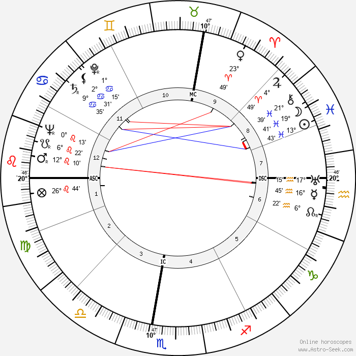 Giorgio Bassani - Birth horoscope chart