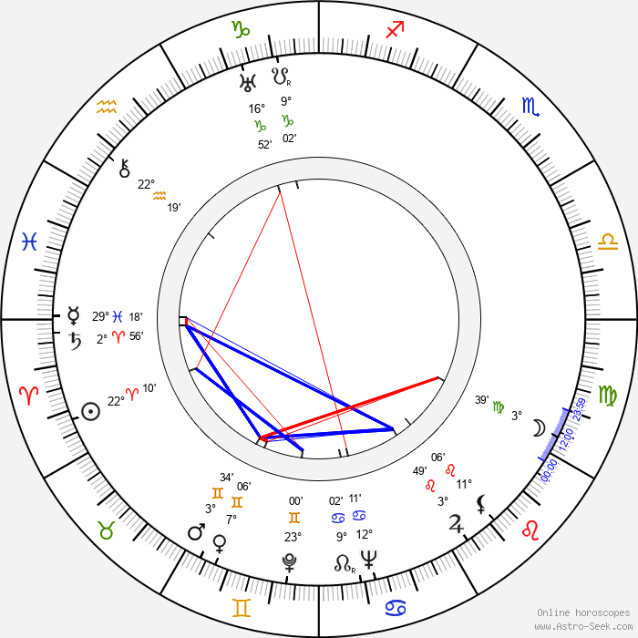 Giorgio Ferroni - Birth horoscope chart