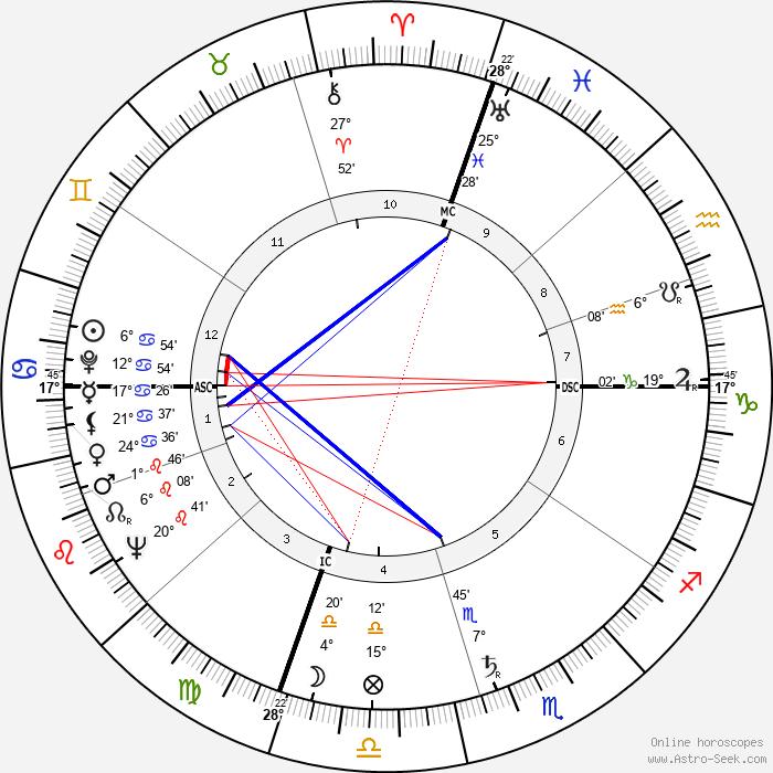 Giorgio Napolitano - Birth horoscope chart