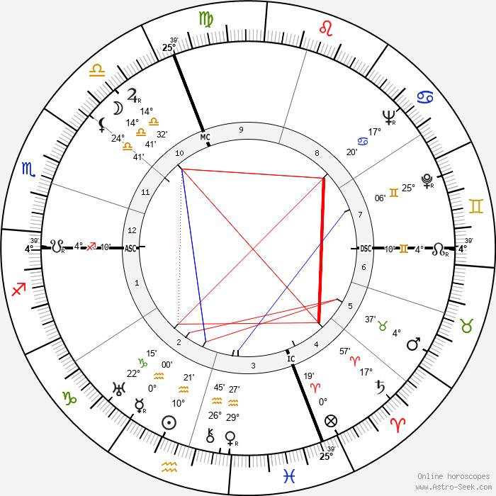 Giorgio Perlasca - Birth horoscope chart