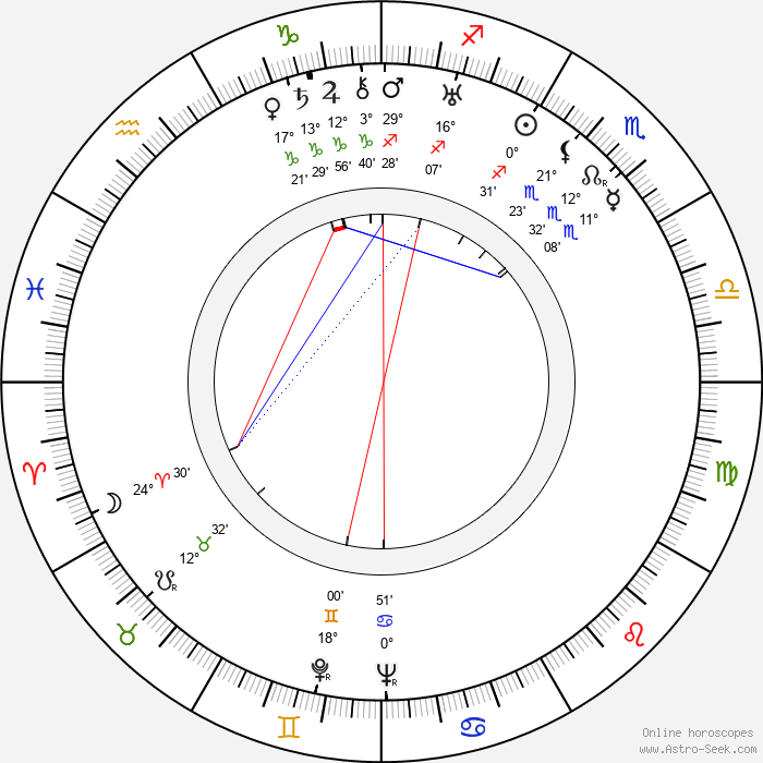 Giorgio Simonelli - Birth horoscope chart