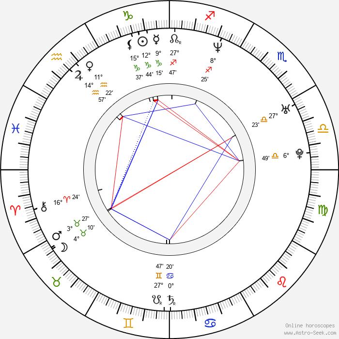 Giorgos Karamihos - Birth horoscope chart