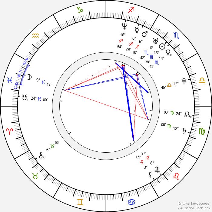 Giorgos Xristou - Birth horoscope chart