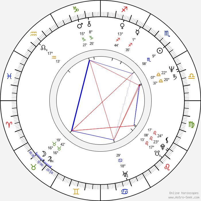 Giovanna Corda - Birth horoscope chart