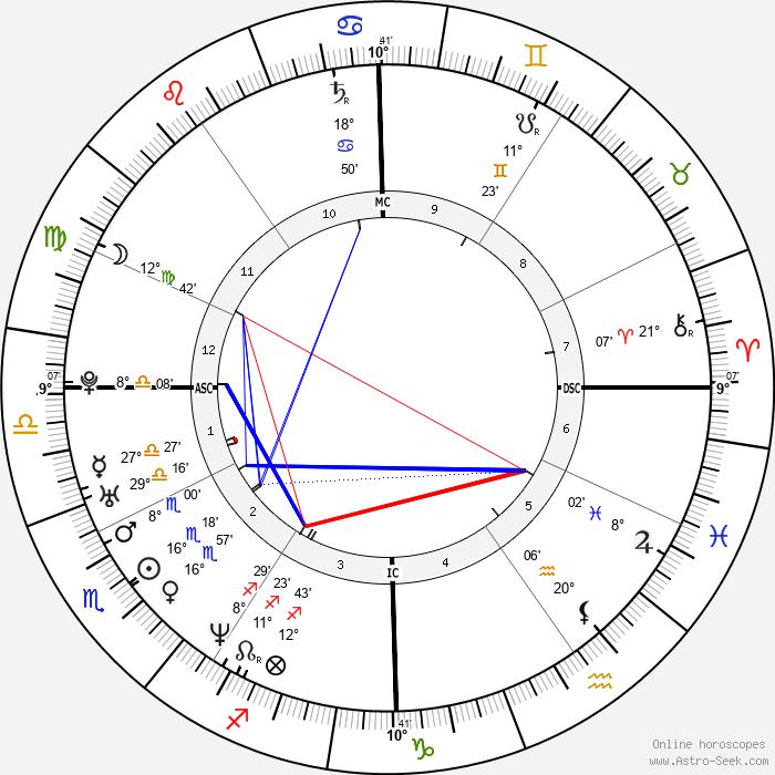 Giovanna Mezzogiorno - Birth horoscope chart