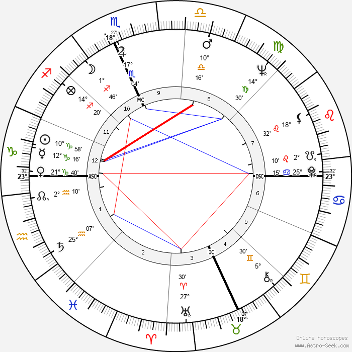 Giovanna Ralli - Birth horoscope chart