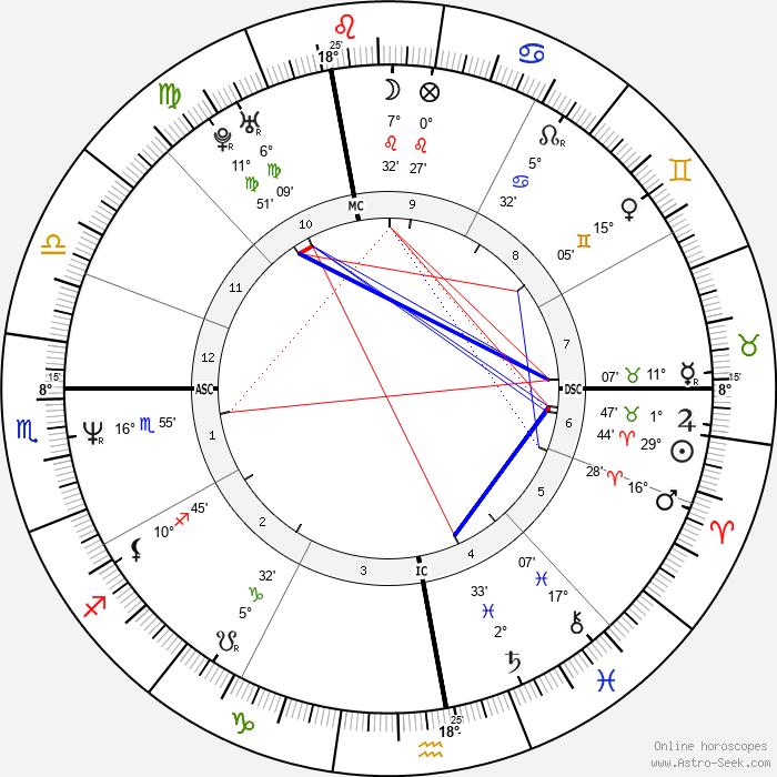 Giovanni Alberto Agnelli - Birth horoscope chart