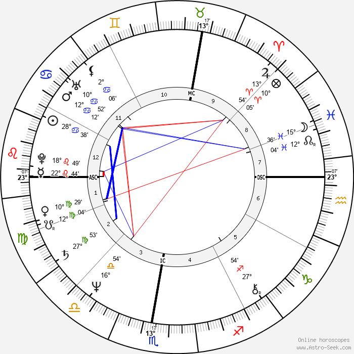 Giovanni Battaglin - Birth horoscope chart