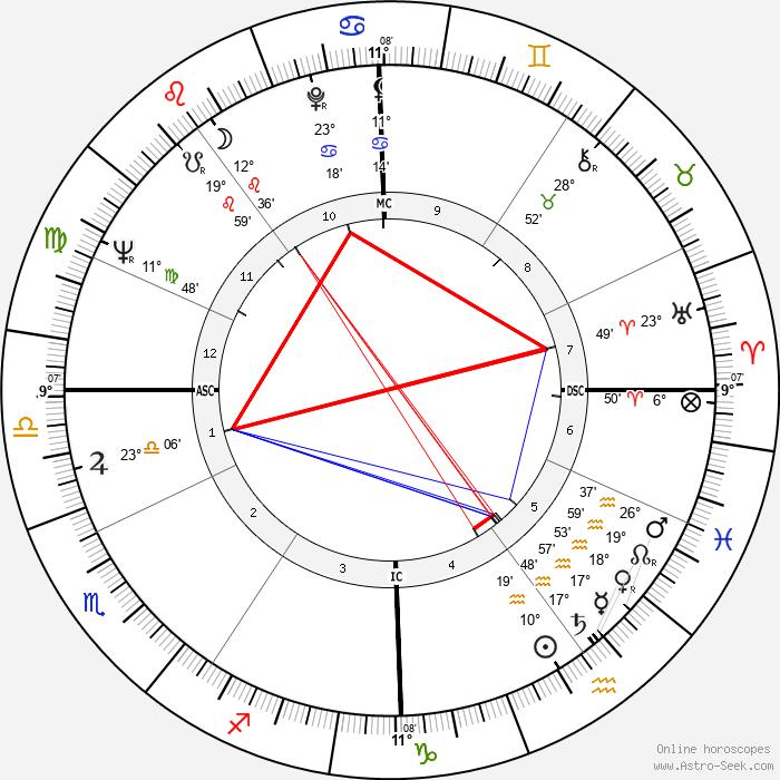 Giovanni Battista Re - Birth horoscope chart