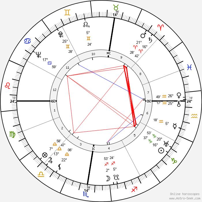 Giovanni Battistoni - Birth horoscope chart