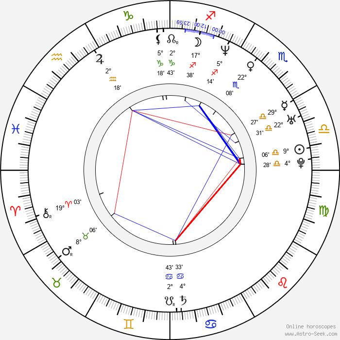 Giovanni Davide Maderna - Birth horoscope chart