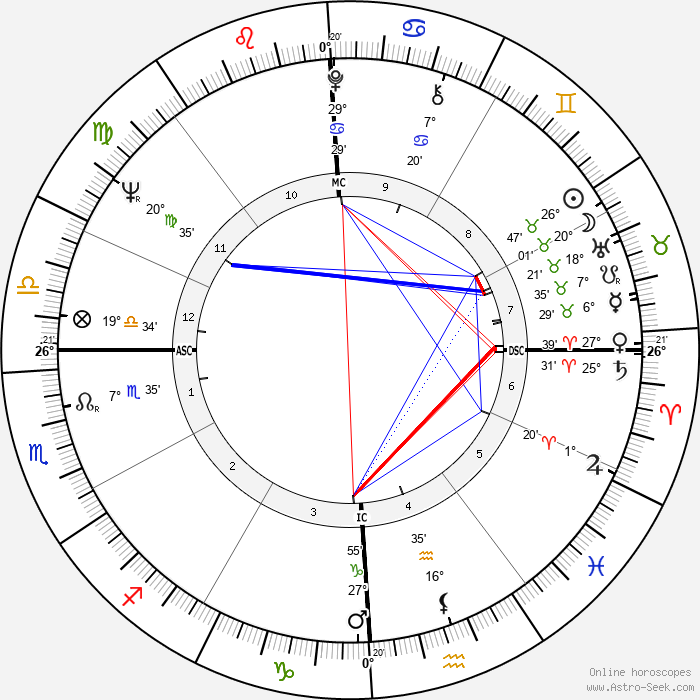 Giovanni Falcone - Birth horoscope chart