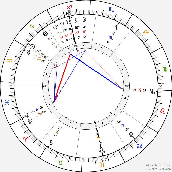 Giovanni Giacomazzi - Birth horoscope chart