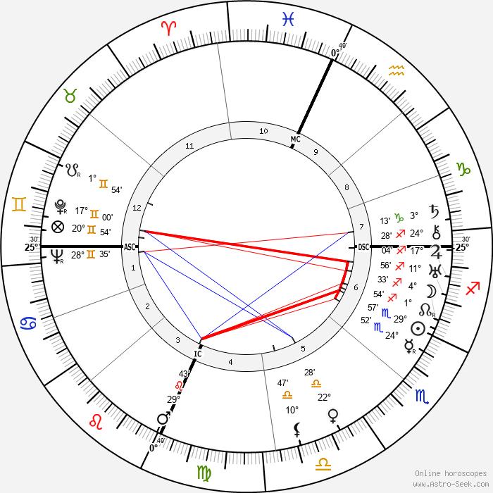 Giovanni Lasorsa - Birth horoscope chart