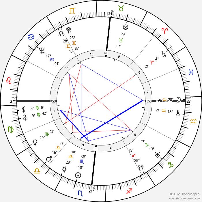 Giovanni Leone - Birth horoscope chart