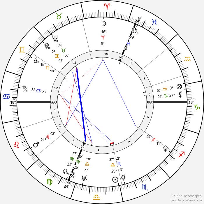 Giovanni Martinelli - Birth horoscope chart
