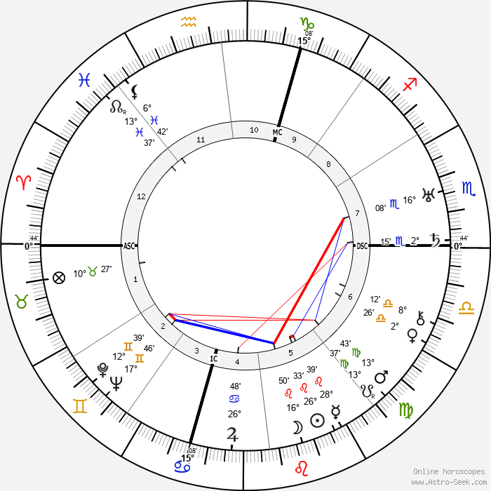 Giovanni Meneghini - Birth horoscope chart