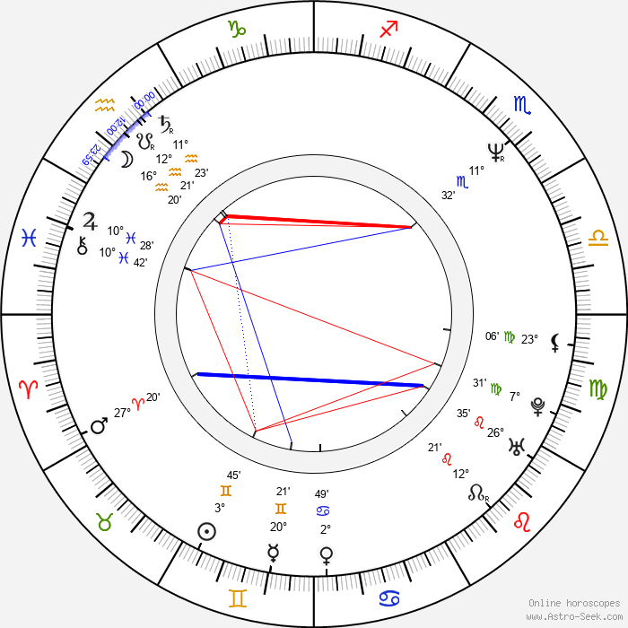 Miani - Birth horoscope chart
