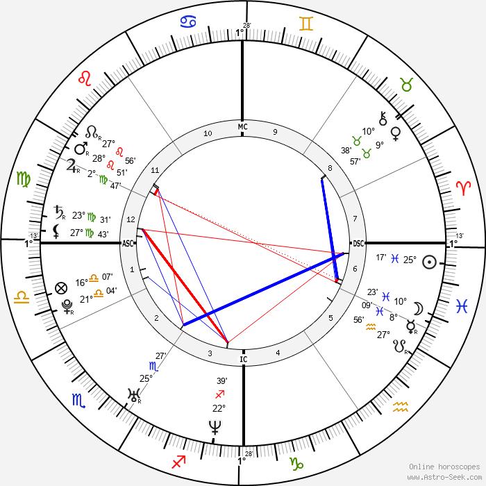Giovanni Morassutti - Birth horoscope chart