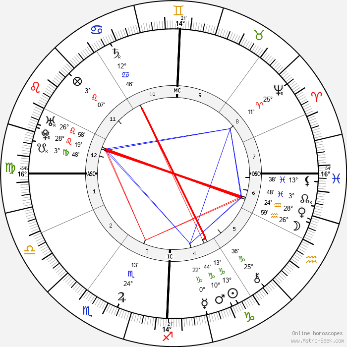 Giovanni Pergolesi - Birth horoscope chart