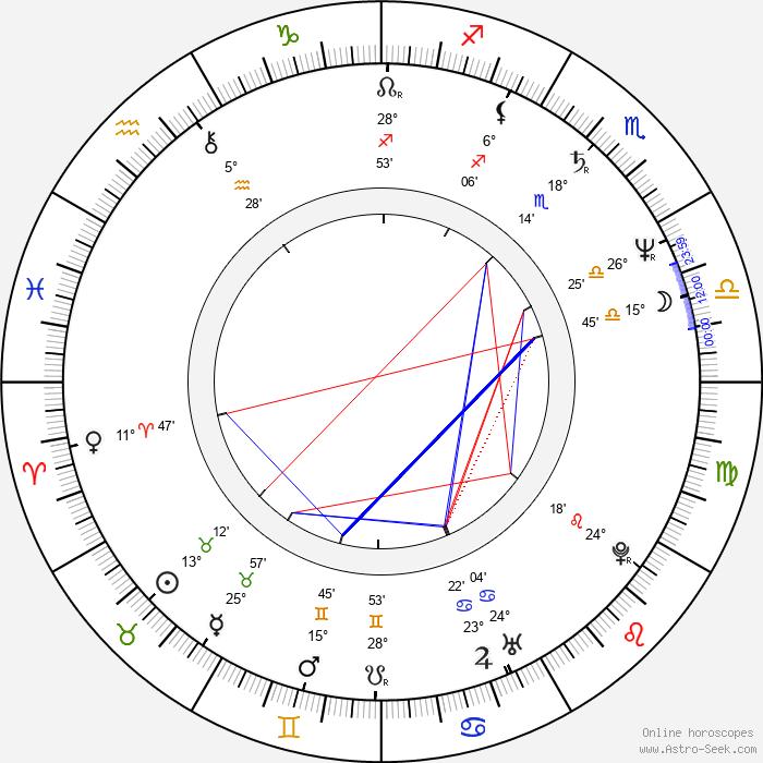 Giovanni Procacci - Birth horoscope chart