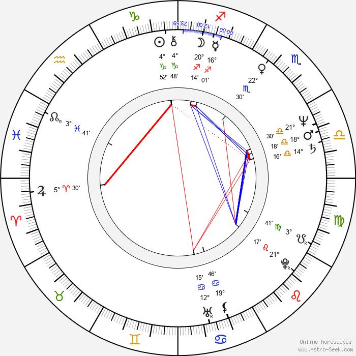 Giovanni Robusti - Birth horoscope chart