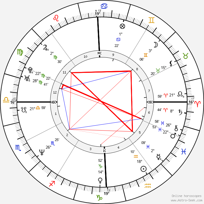 Giovanni Scattone - Birth horoscope chart