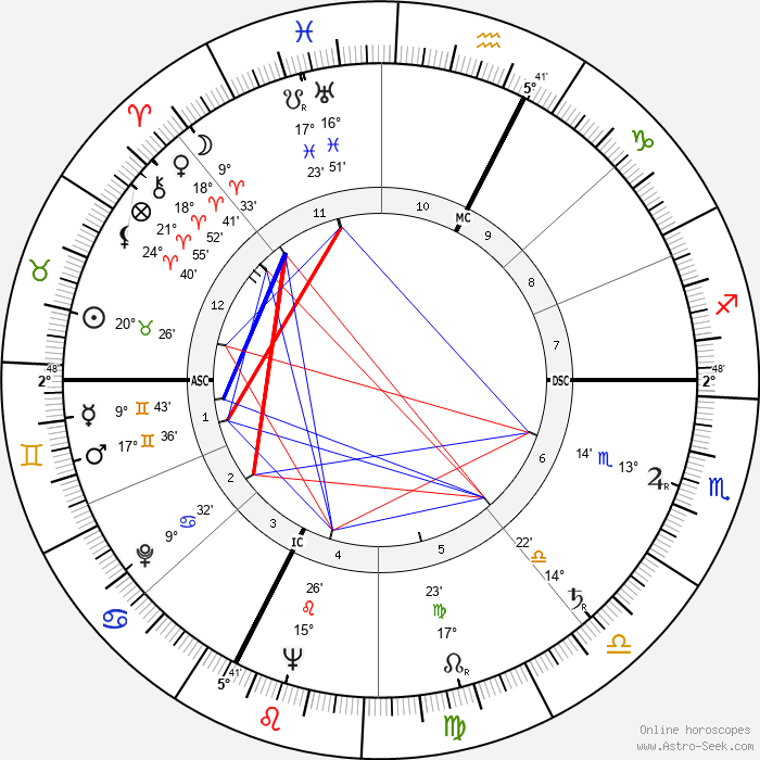 Giovanni Testori - Birth horoscope chart