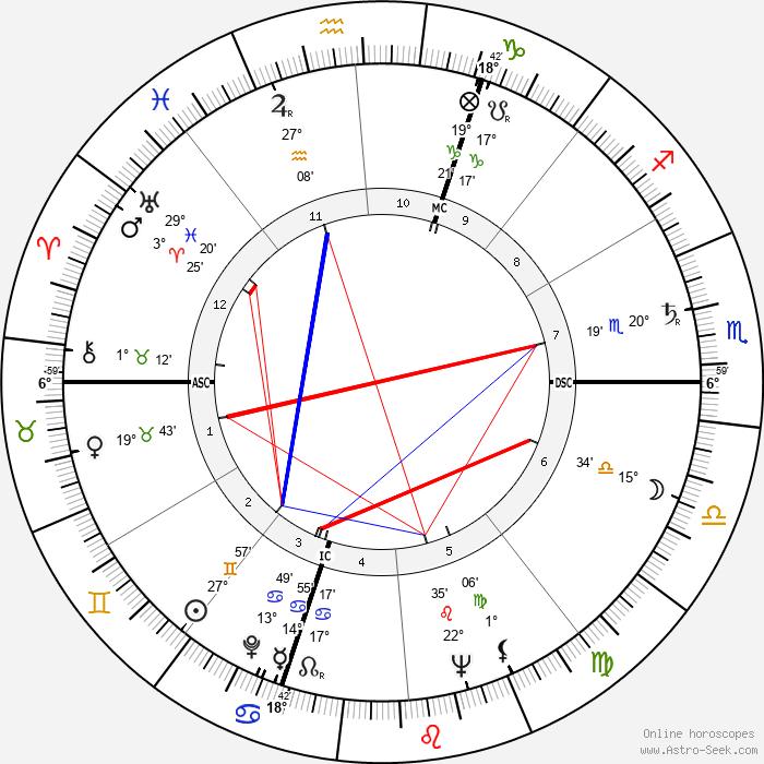 Giovanni Viola - Birth horoscope chart