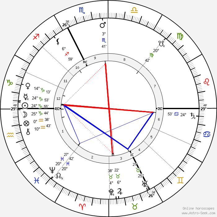 Giovannni Segantini - Birth horoscope chart